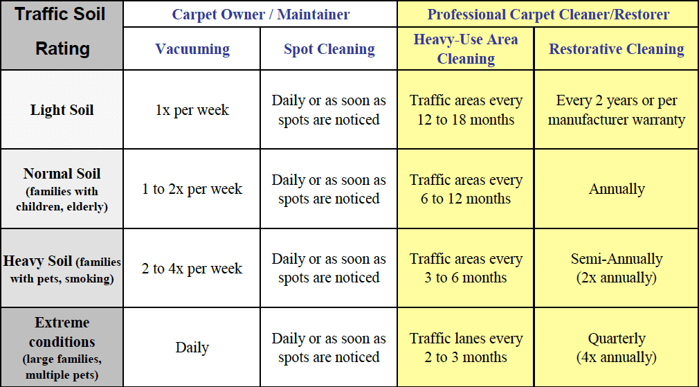 Carpet Cleaning Frequency Chart Pettyjohn S Rug Cleaning